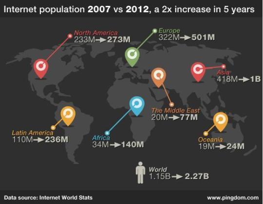 Internet_Population